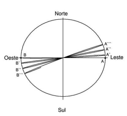Figura 2: Descrição geométrica do pêndulo de Foucault